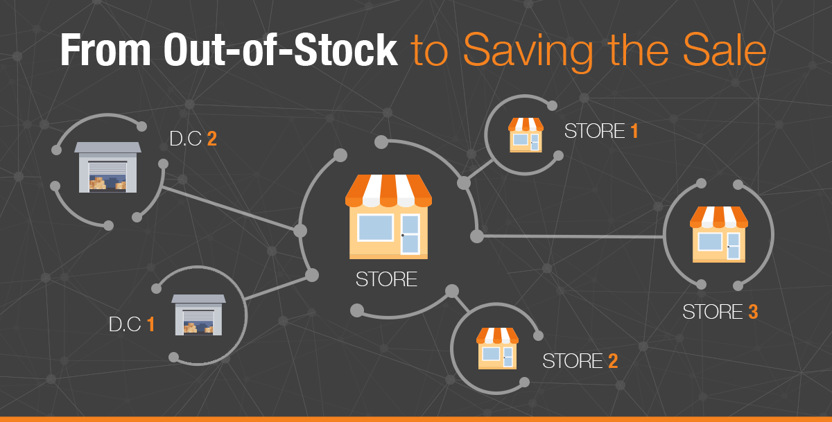 Closing the Technology Gap between Out-of-Stock and Save-The-Sale With SAP Fashion Management